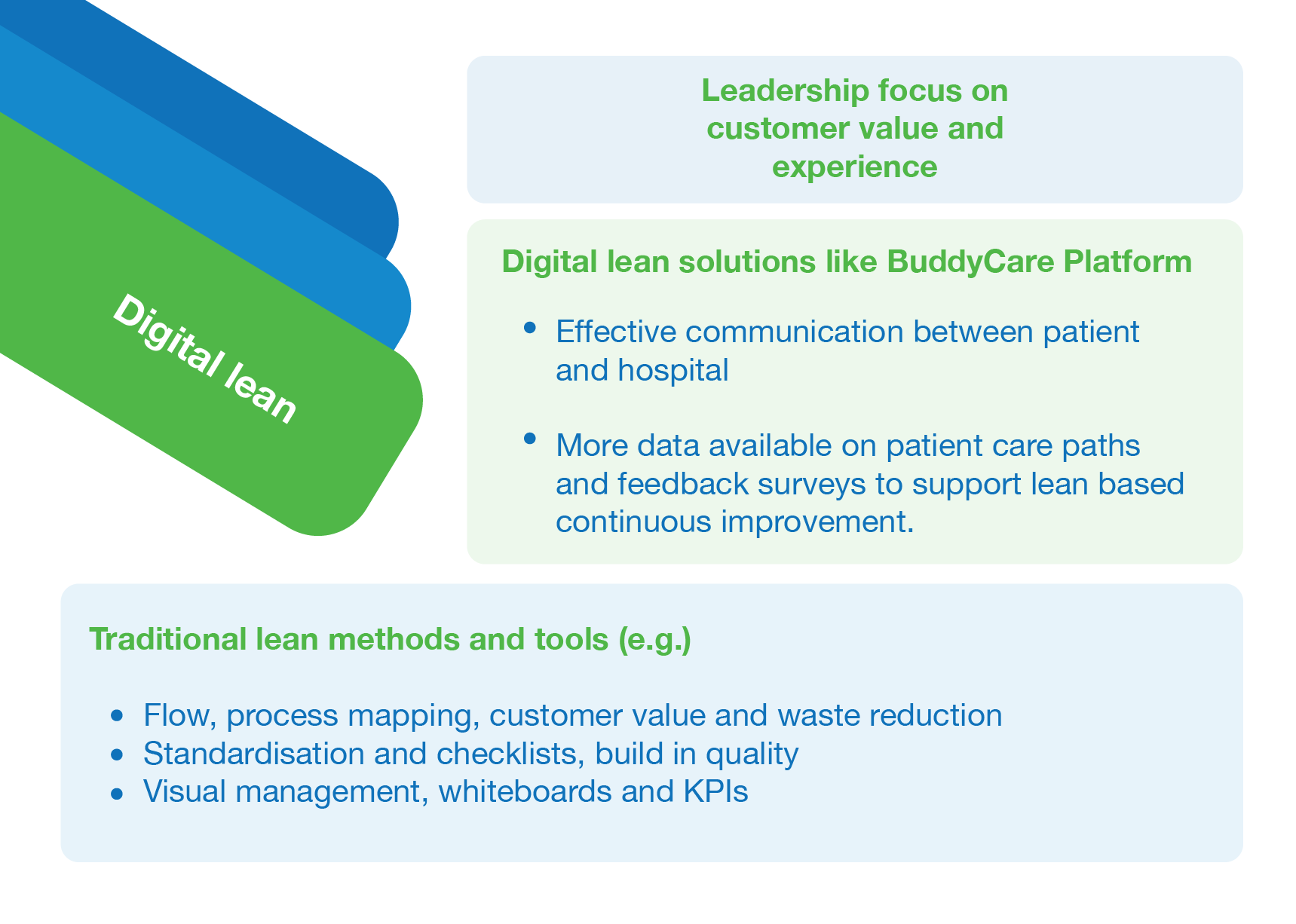 Example how digital lean differs from traditional lean