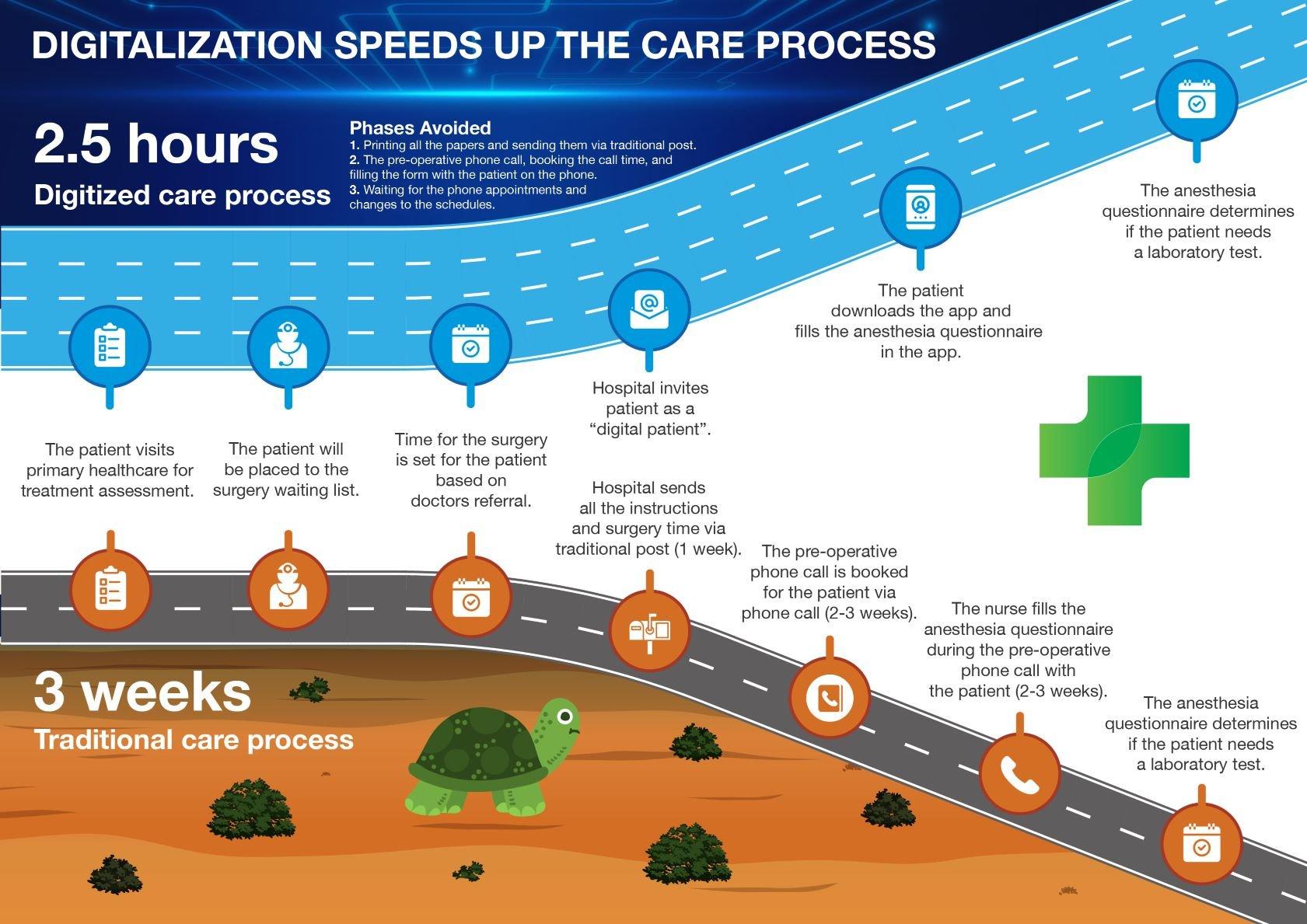 Digitalization speeds up care_process_medium