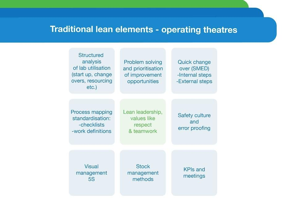 Nine traditional Lean elements presented in operating theaters