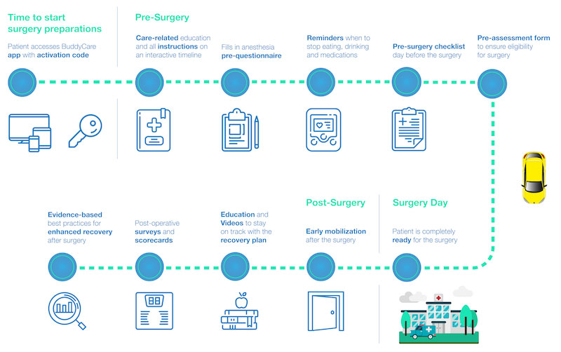 surgery care pathway demonstrates all necessary pre and post-operative steps patients go through when preparing for surgery