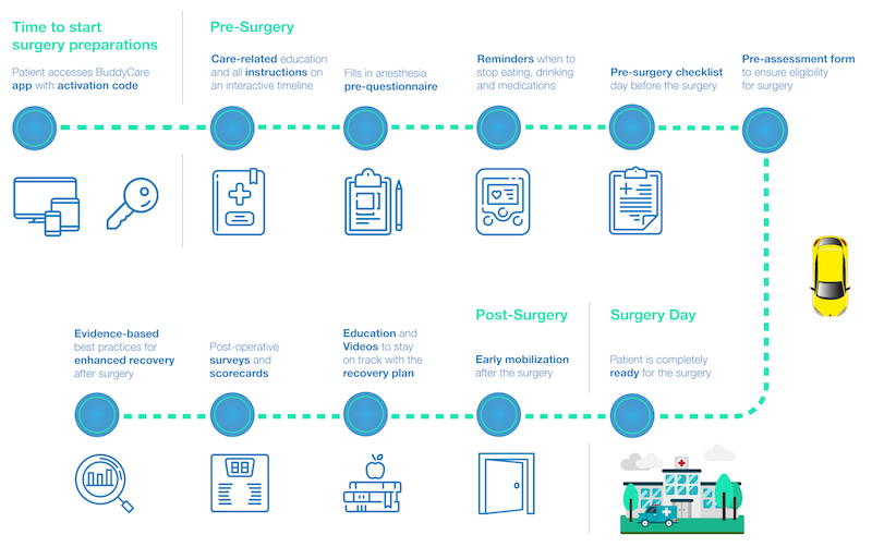 Example clinical care pathway of a surgery patients.