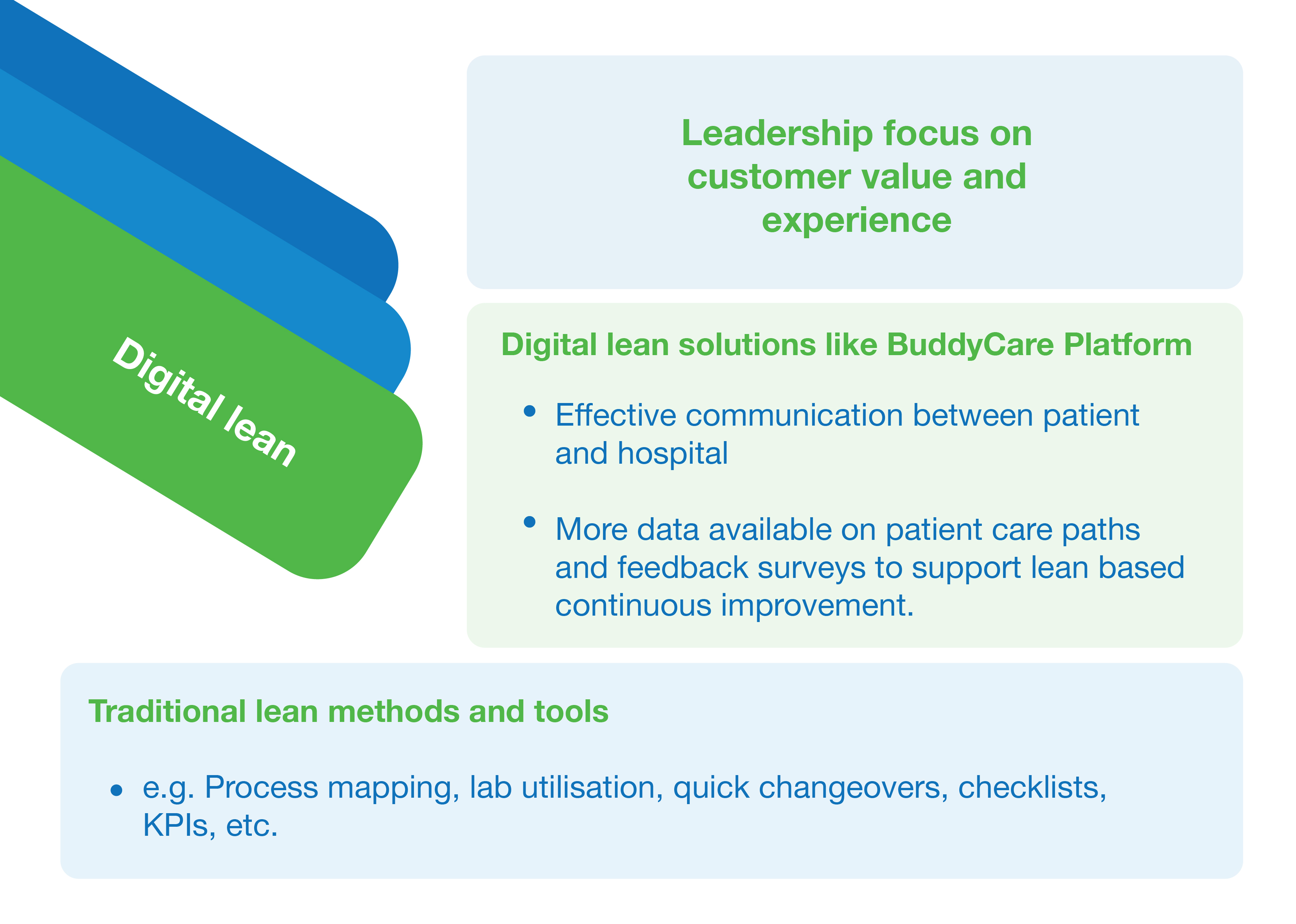 Graph explaining the concept of digital lean at hospitals