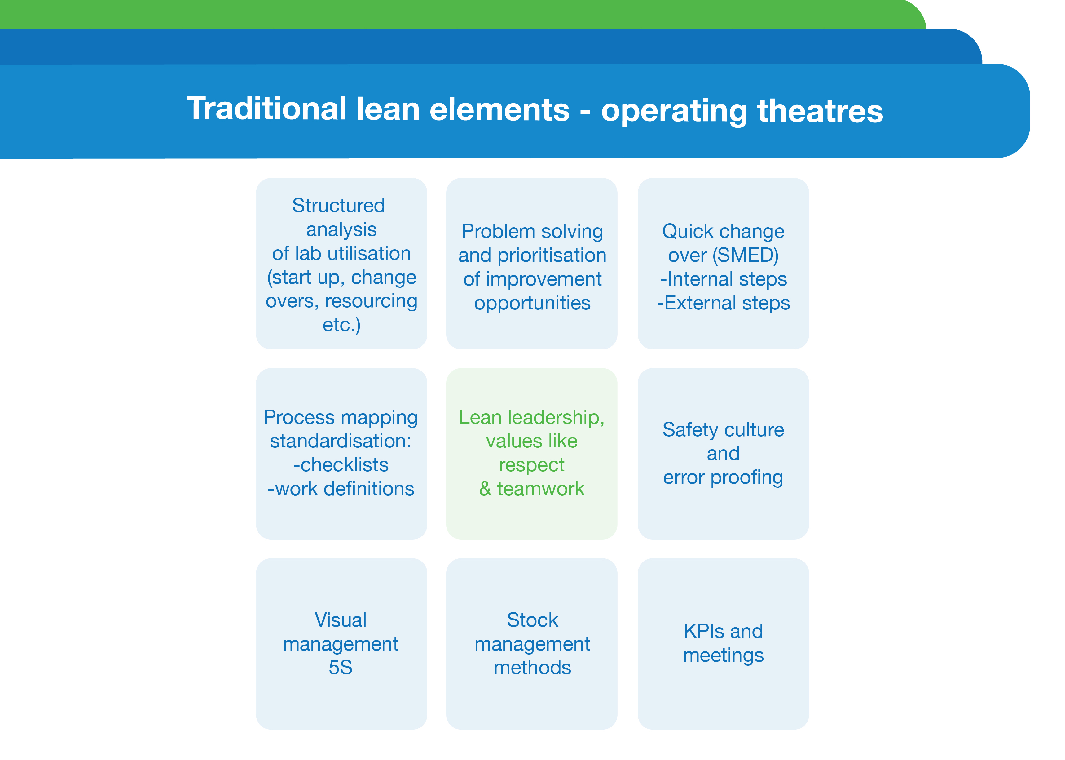 Traditional Lean elements